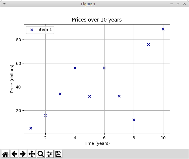 Matplotlib tutorial - creating charts in Python with Matplotlib